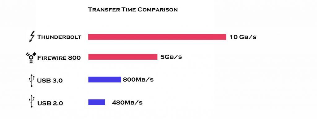 Transfer Comparison