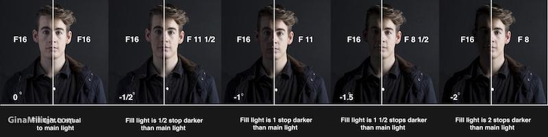 A series of photos of a man's face, showing the difference between lighting styles.