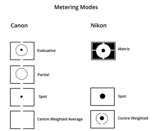 metering modes on canon and nikon